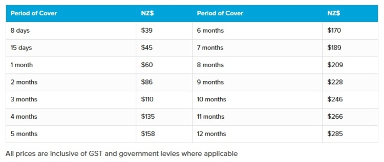 Orbit Protect New Zealand Working Holiday Insurance Pricing Menu